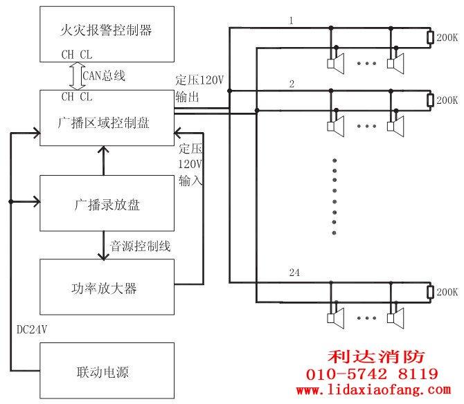 北京利达消防总线制广播系统系统图